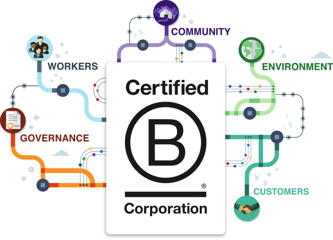 Diagram related to B Corp certification, including Governance, Workers, Community, Environment and Customers